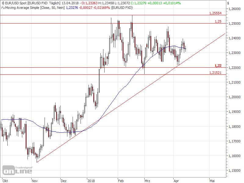 EURUSD weiter seitwärts - EURUSD Chart