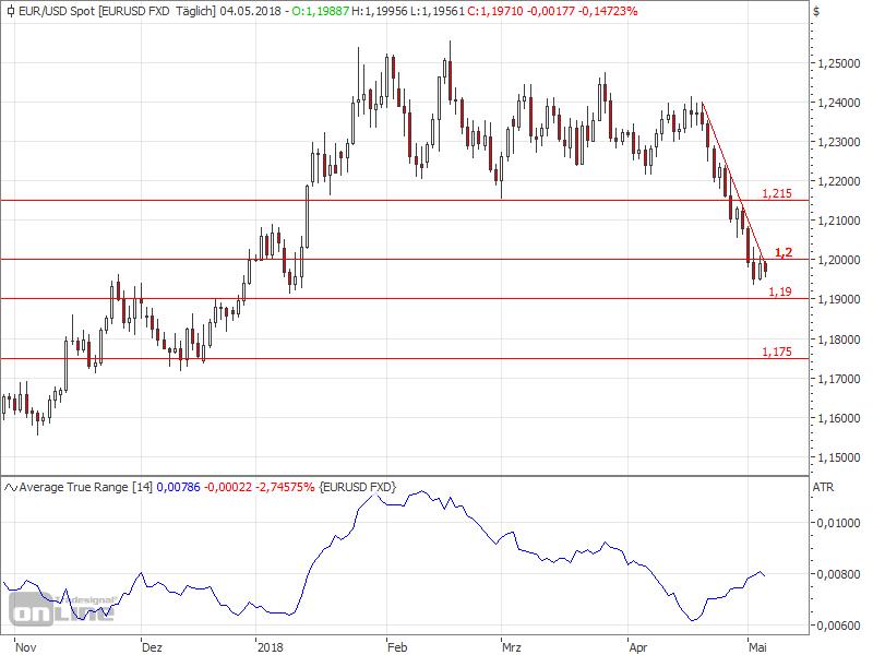 European Central Bank delays tapering - EURUSD Chart