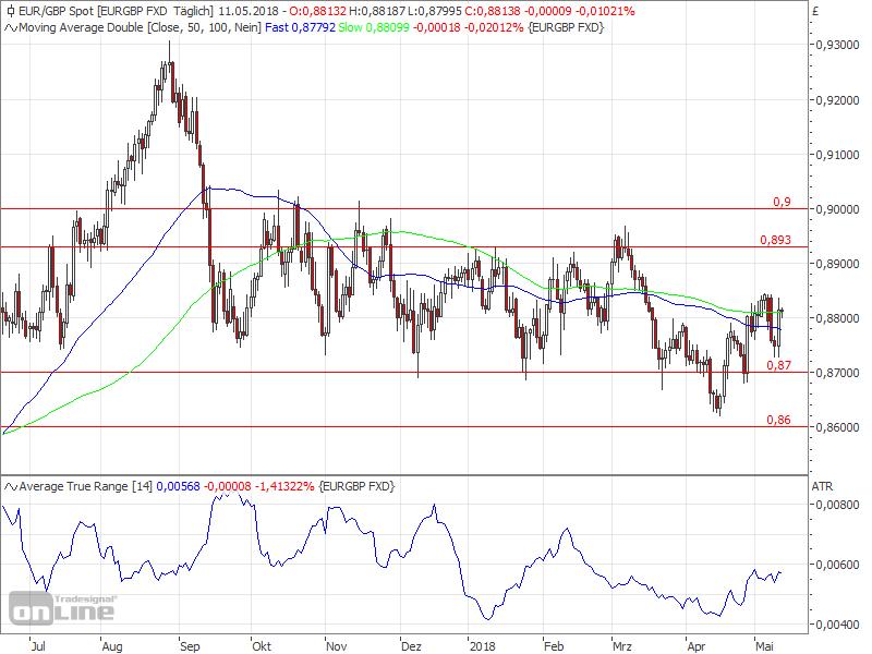 Mark Carney kündigt Zinserhöhung an - EURGBP Chart