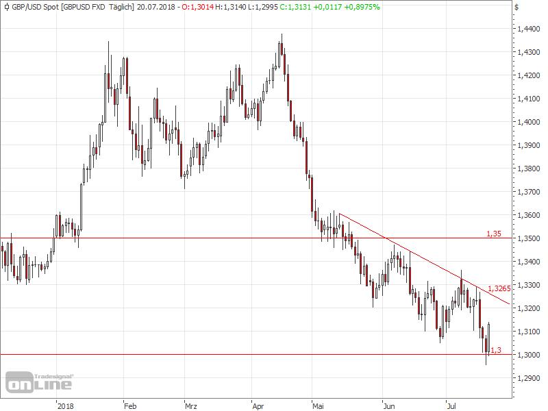 Der Druck auf dem GBPUSD bleibt - GBPUSD Chart