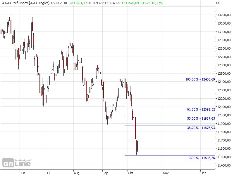 Hört der Ausverkauf im DAX auf? - DAX Chart