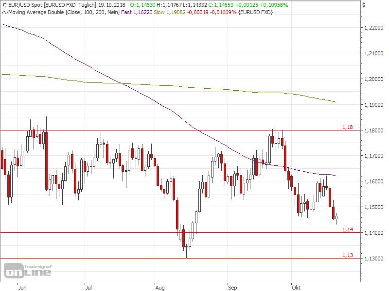 FOMC-Sitzungsprotokoll drückt den EURUSD - EURUSD Chart