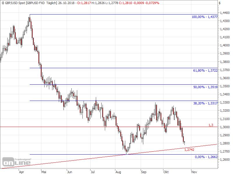 Erneut Druck auf den GBPUSD - GBPUSD Chart