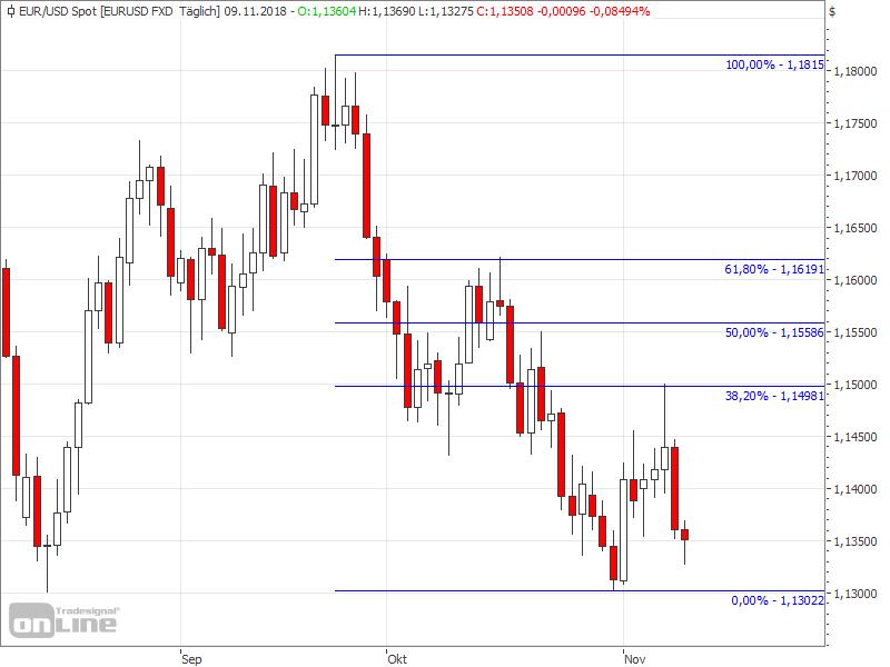 Important Fibonacci level in the EURUSD - EURUSD Chart