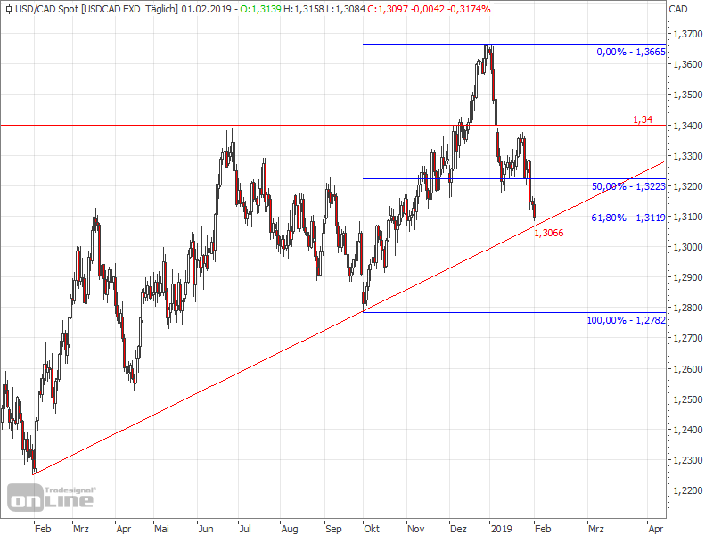 Downward trend in the USDCAD - USDCAD Chart